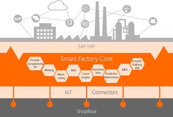 Architecture_smart_factory