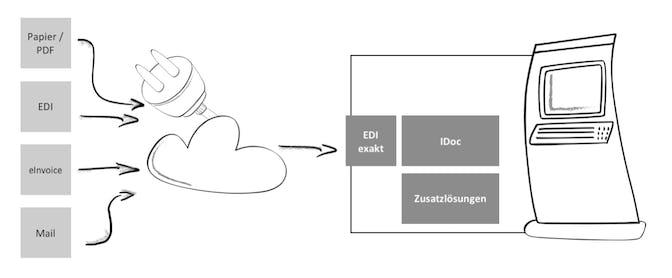 e-Invoicing mit EDI exakt